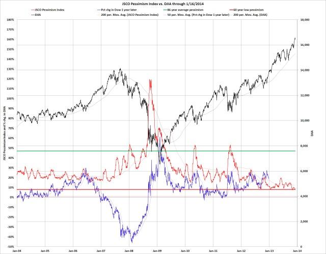 Record Low Stock Market Pessimism
